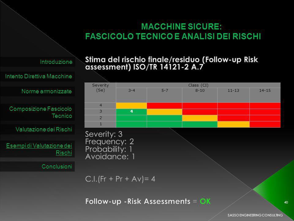 MACCHINE SICURE: FASCICOLO TECNICO E ANALISI DEI RISCHI Introduzione Intento Direttiva Macchine Norme armonizzate Composizione Fascicolo Tecnico Valutazione dei Rischi SASSO ENGINEERING CONSULTING 40 Esempi di Valutazione dei Rischi Conclusioni Severity (Se) Class (CI) 3-45-78-1011-1314-15 4 34 2 1