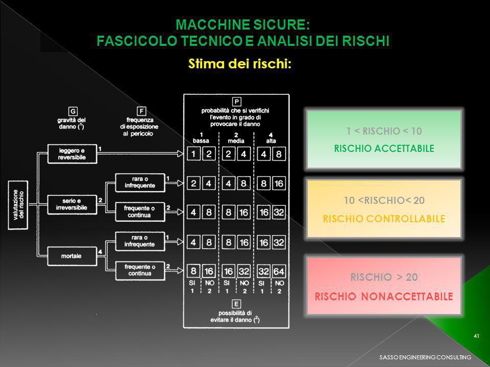 MACCHINE SICURE: FASCICOLO TECNICO E ANALISI DEI RISCHI SASSO ENGINEERING CONSULTING 41 1 < RISCHIO < 10 RISCHIO ACCETTABILE 10 <RISCHIO< 20 RISCHIO CONTROLLABILE RISCHIO > 20 RISCHIO NONACCETTABILE Stima dei rischi: