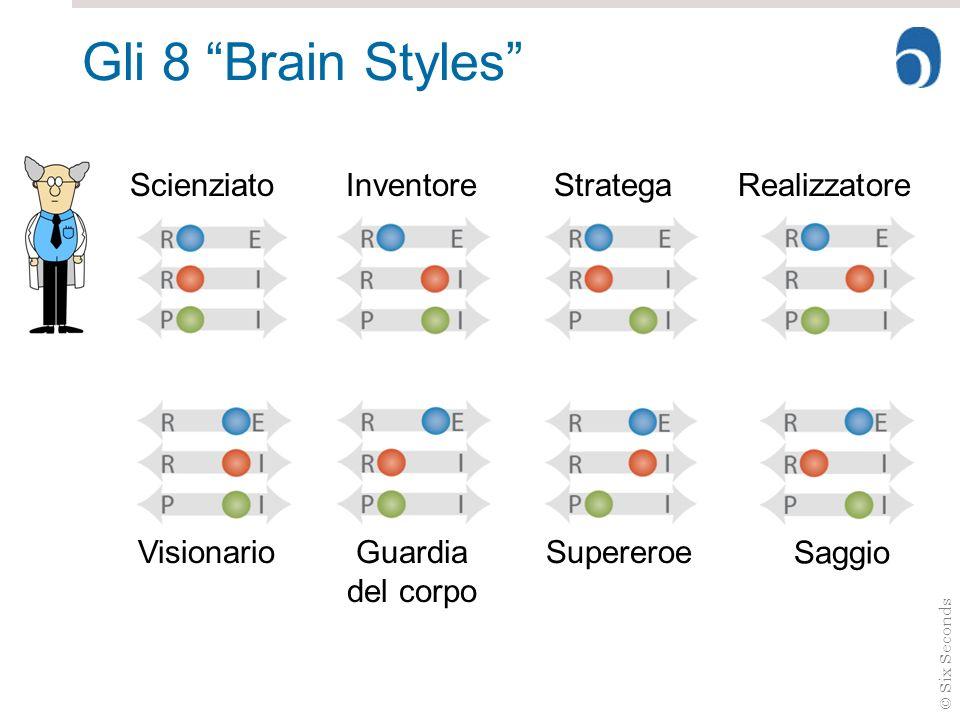 © Six Seconds Gli 8 Brain Styles ScienziatoInventoreRealizzatoreStratega VisionarioGuardia del corpo Supereroe Saggio