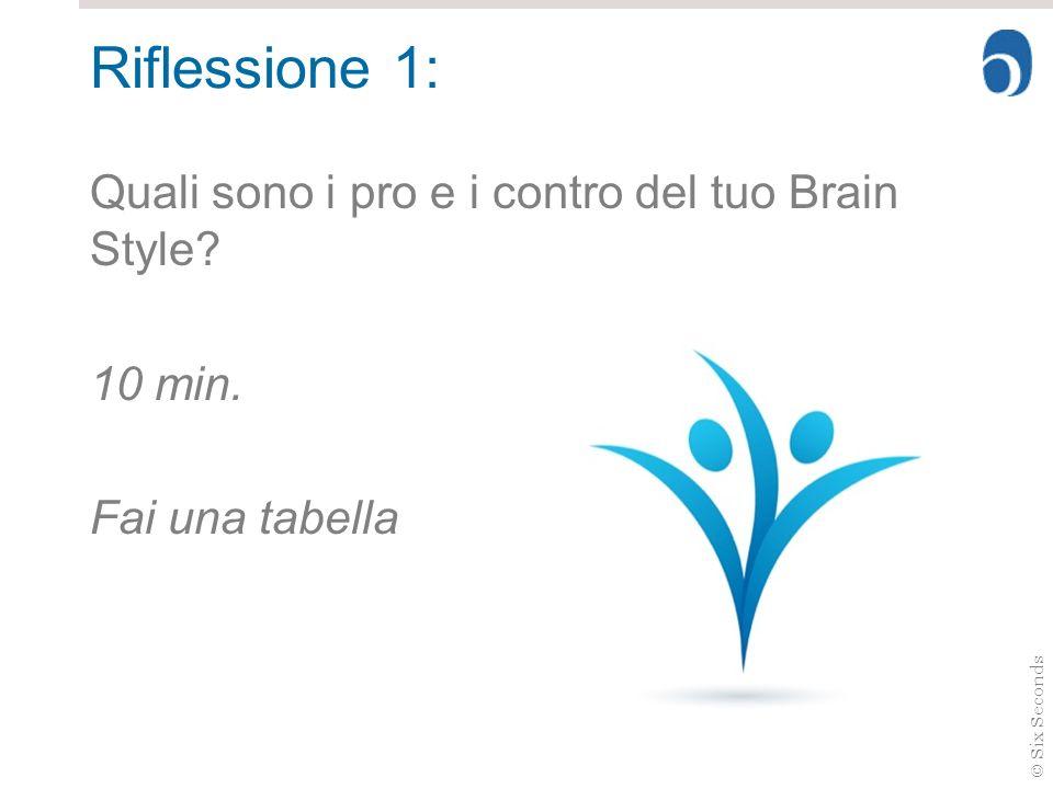 © Six Seconds Riflessione 1: Quali sono i pro e i contro del tuo Brain Style? 10 min. Fai una tabella