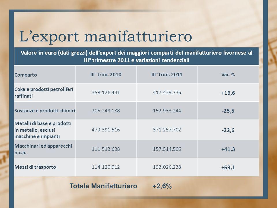 Lexport manifatturiero Valore in euro (dati grezzi) dellexport dei maggiori comparti del manifatturiero livornese al III° trimestre 2011 e variazioni tendenziali CompartoIII° trim.