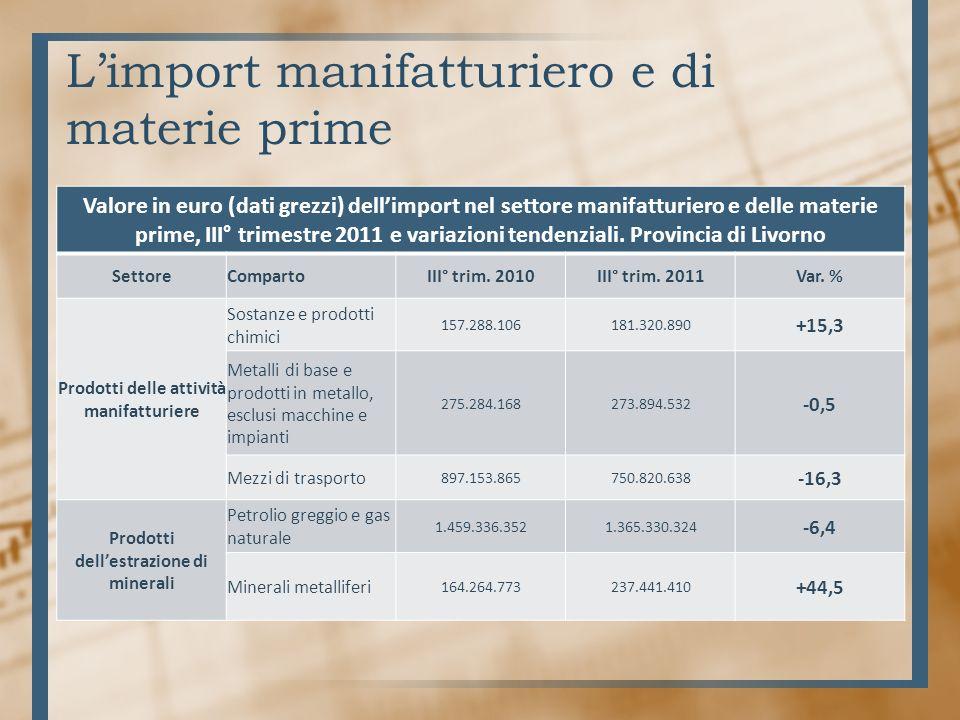 Limport manifatturiero e di materie prime Valore in euro (dati grezzi) dellimport nel settore manifatturiero e delle materie prime, III° trimestre 2011 e variazioni tendenziali.