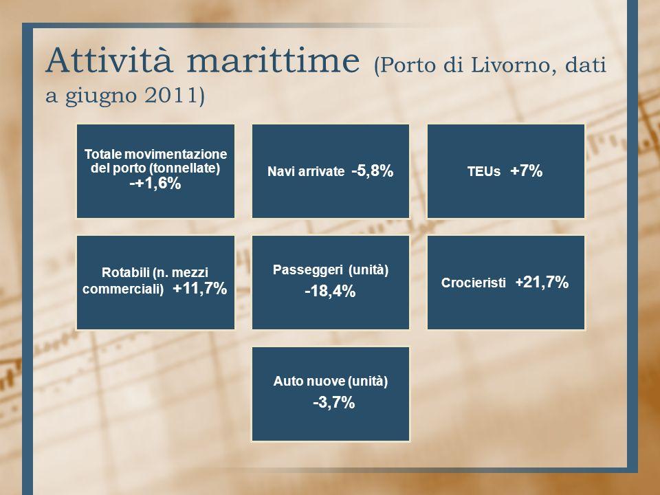 Attività marittime (Porto di Livorno, dati a giugno 2011) Totale movimentazione del porto (tonnellate) - +1,6% Navi arrivate -5,8% TEUs +7% Rotabili (n.