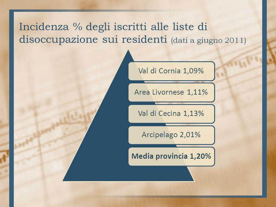 Incidenza % degli iscritti alle liste di disoccupazione sui residenti (dati a giugno 2011) Val di Cornia 1,09%Area Livornese 1,11%Val di Cecina 1,13%Arcipelago 2,01%Media provincia 1,20%