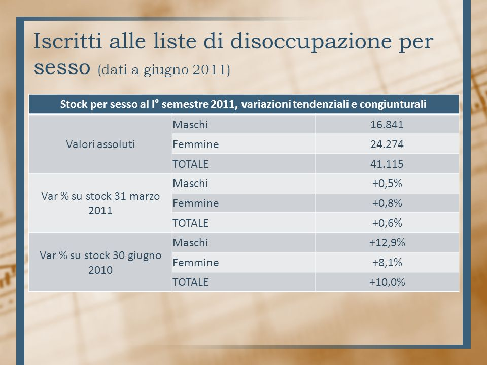 Iscritti alle liste di disoccupazione per sesso (dati a giugno 2011) Stock per sesso al I° semestre 2011, variazioni tendenziali e congiunturali Valori assoluti Maschi16.841 Femmine24.274 TOTALE41.115 Var % su stock 31 marzo 2011 Maschi+0,5% Femmine+0,8% TOTALE+0,6% Var % su stock 30 giugno 2010 Maschi+12,9% Femmine+8,1% TOTALE+10,0%