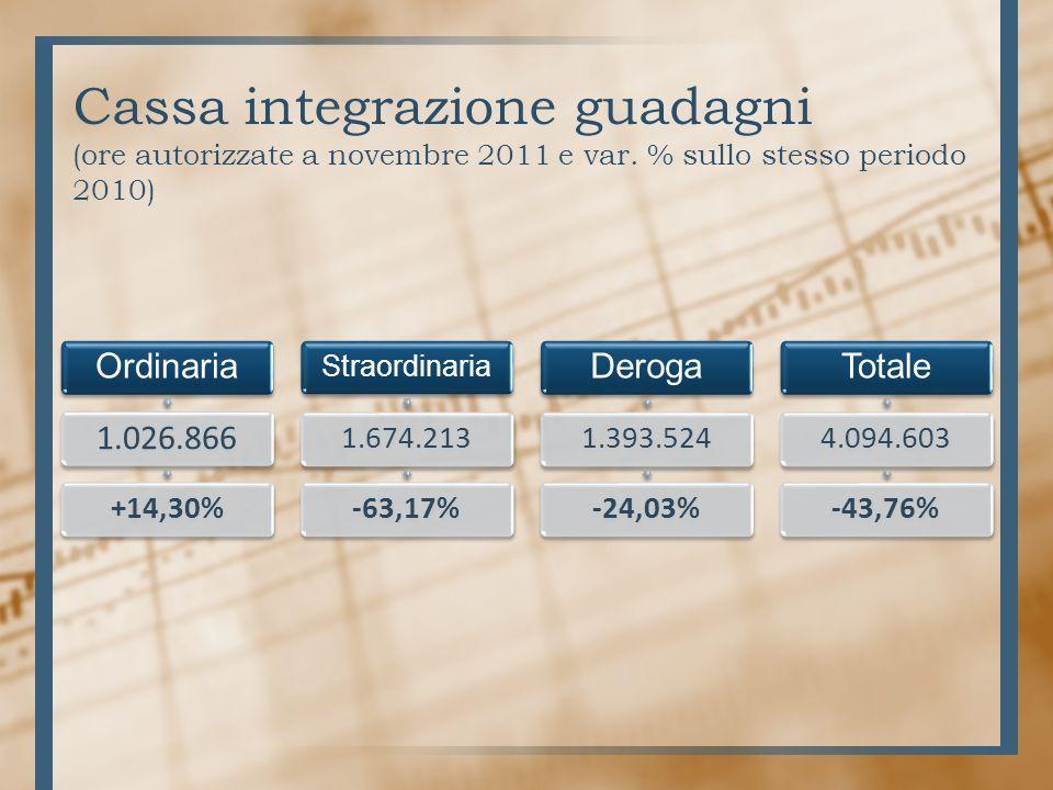 Cassa integrazione guadagni (ore autorizzate a novembre 2011 e var.
