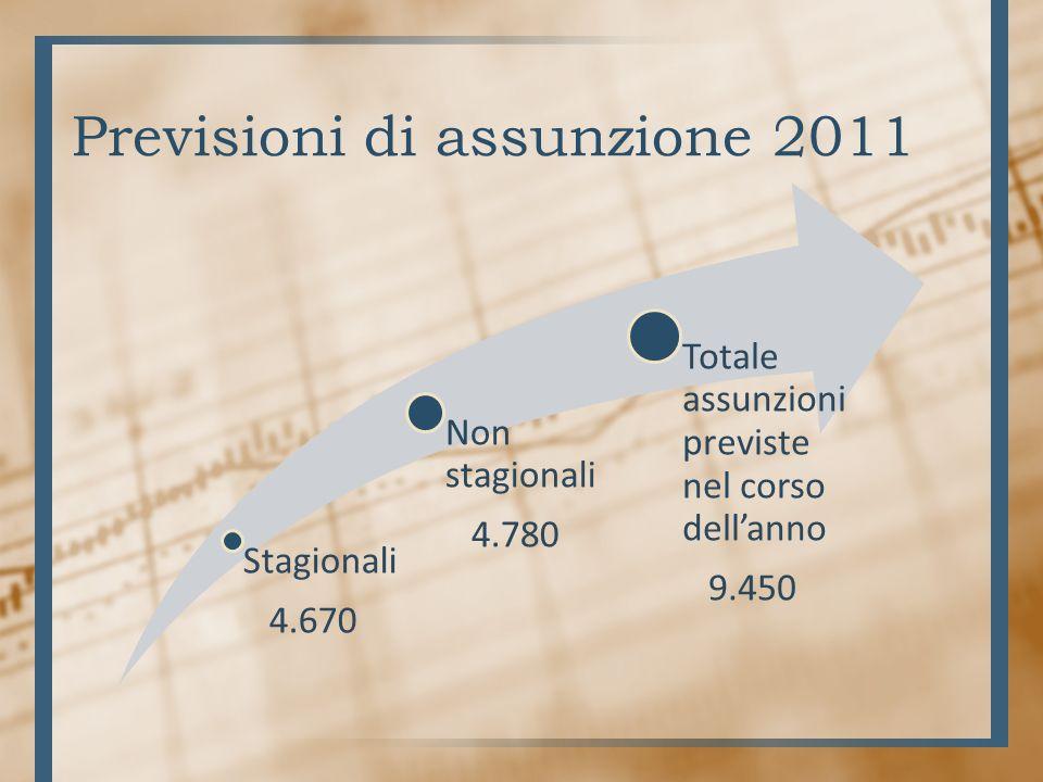 Previsioni di assunzione 2011 Stagionali 4.670 Non stagionali 4.780 Totale assunzioni previste nel corso dellanno 9.450