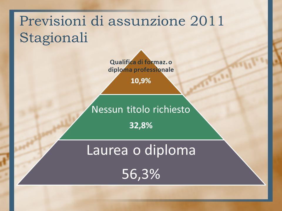 Previsioni di assunzione 2011 Stagionali Qualifica di formaz.