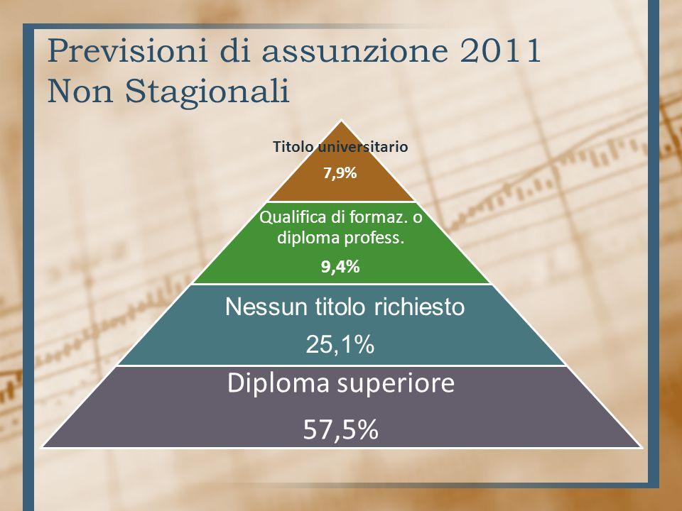Previsioni di assunzione 2011 Non Stagionali Titolo universitario 7,9% Qualifica di formaz.