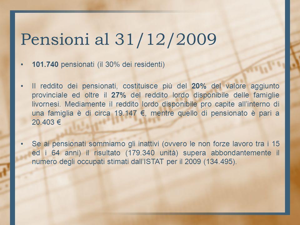 Pensioni al 31/12/2009 101.740 pensionati (il 30% dei residenti) Il reddito dei pensionati, costituisce più del 20% del valore aggiunto provinciale ed oltre il 27% del reddito lordo disponibile delle famiglie livornesi.