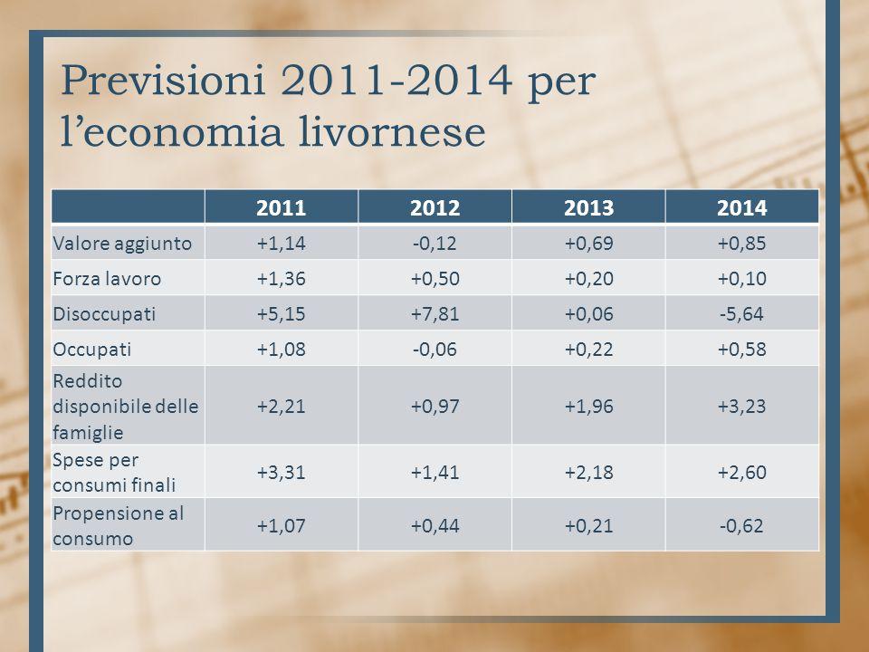 Previsioni 2011-2014 per leconomia livornese 2011201220132014 Valore aggiunto+1,14-0,12+0,69+0,85 Forza lavoro+1,36+0,50+0,20+0,10 Disoccupati+5,15+7,81+0,06-5,64 Occupati+1,08-0,06+0,22+0,58 Reddito disponibile delle famiglie +2,21+0,97+1,96+3,23 Spese per consumi finali +3,31+1,41+2,18+2,60 Propensione al consumo +1,07+0,44+0,21-0,62