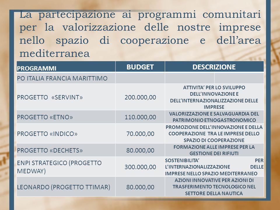La partecipazione ai programmi comunitari per la valorizzazione delle nostre imprese nello spazio di cooperazione e dellarea mediterranea PROGRAMMI BUDGETDESCRIZIONE PO ITALIA FRANCIA MARITTIMO PROGETTO «SERVINT»200.000,00 ATTIVITA PER LO SVILUPPO DELLINNOVAZIONE E DELLINTERNAZIONALIZZAZIONE DELLE IMPRESE PROGETTO «ETNO»110.000,00 VALORIZZAZIONE E SALVAGUARDIA DEL PATRIMONIO ETNOGASTRONOMICO PROGETTO «INDICO»70.000,00 PROMOZIONE DELLINNOVAZIONE E DELLA COOPERAZIONE TRA LE IMPRESE DELLO SPAZIO DI COOPERAZIONE PROGETTO «DECHETS»80.000,00 FORMAZIONE ALLE IMPRESE PER LA GESTIONE DEI RIFIUTI ENPI STRATEGICO (PROGETTO MEDWAY) 300.000,00 SOSTENIBILITA PER LINTERNAZIONALIZZAZIONE DELLE IMPRESE NELLO SPAZIO MEDITERRANEO LEONARDO (PROGETTO TTIMAR)80.000,00 AZIONI INNOVATIVE PER AZIONI DI TRASFERIMENTO TECNOLOGICO NEL SETTORE DELLA NAUTICA