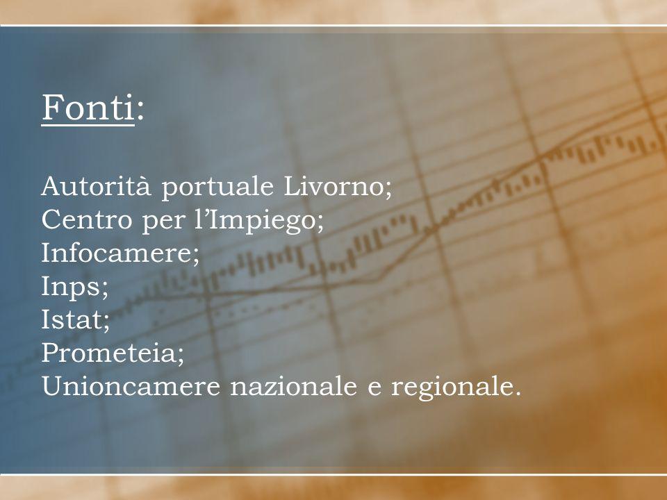 Fonti: Autorità portuale Livorno; Centro per lImpiego; Infocamere; Inps; Istat; Prometeia; Unioncamere nazionale e regionale.