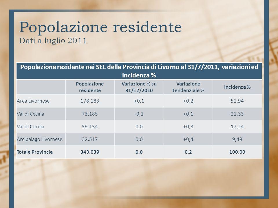 Popolazione residente Dati a luglio 2011 Popolazione residente nei SEL della Provincia di Livorno al 31/7/2011, variazioni ed incidenza % Popolazione residente Variazione % su 31/12/2010 Variazione tendenziale % Incidenza % Area Livornese178.183+0,1+0,251,94 Val di Cecina73.185-0,1+0,121,33 Val di Cornia59.1540,0+0,317,24 Arcipelago Livornese32.5170,0+0,49,48 Totale Provincia343.0390,00,2100,00