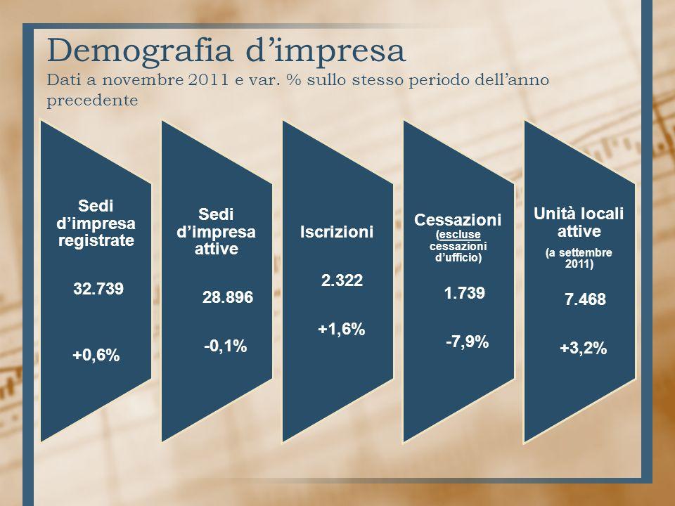 Demografia dimpresa Dati a novembre 2011 e var.