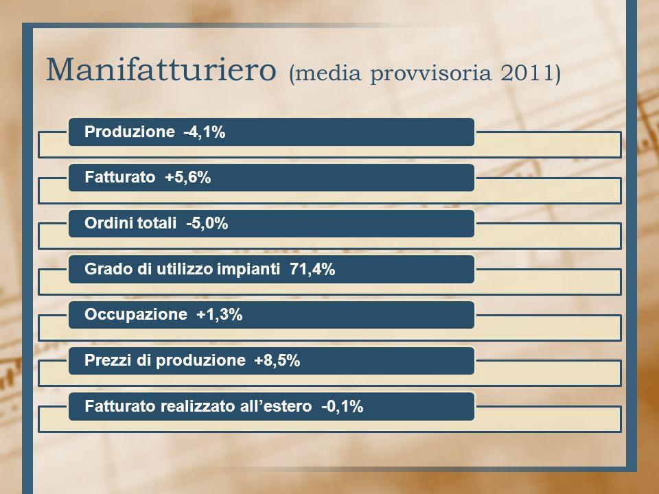 Manifatturiero (media provvisoria 2011) Produzione -4,1%Fatturato +5,6%Ordini totali -5,0%Grado di utilizzo impianti 71,4%Occupazione +1,3%Prezzi di produzione +8,5%Fatturato realizzato allestero -0,1%