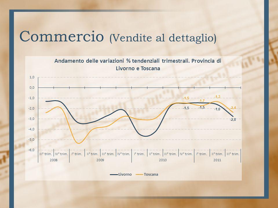 Commercio (Vendite al dettaglio)