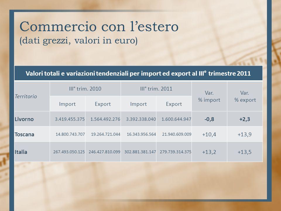 Commercio con lestero (dati grezzi, valori in euro) Valori totali e variazioni tendenziali per import ed export al III° trimestre 2011 Territorio III° trim.