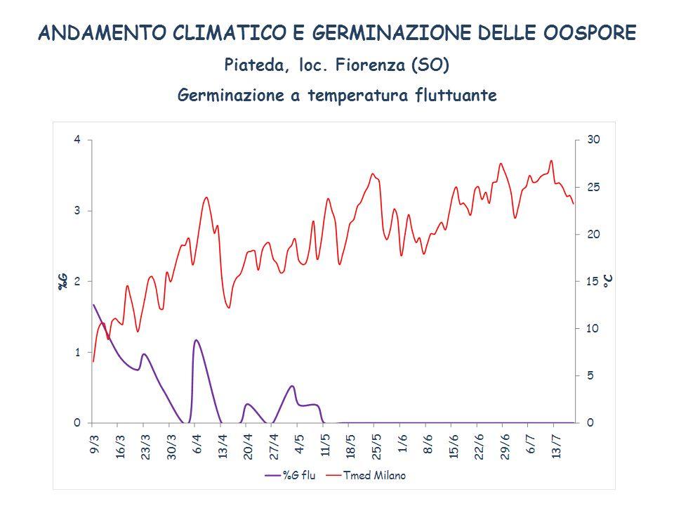 ANDAMENTO CLIMATICO E GERMINAZIONE DELLE OOSPORE Piateda, loc. Fiorenza (SO) Germinazione a temperatura fluttuante