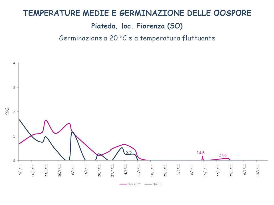 TEMPERATURE MEDIE E GERMINAZIONE DELLE OOSPORE Piateda, loc. Fiorenza (SO) Germinazione a 20 °C e a temperatura fluttuante