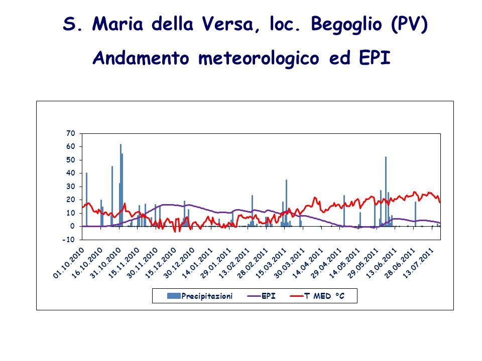 S. Maria della Versa, loc. Begoglio (PV) Andamento meteorologico ed EPI