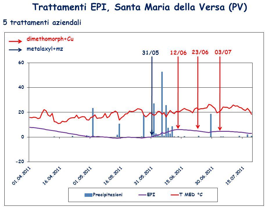 Trattamenti EPI, Santa Maria della Versa (PV) 5 trattamenti aziendali