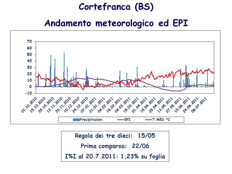Cortefranca (BS) Andamento meteorologico ed EPI Regola dei tre dieci: 15/05 Prima comparsa: 22/06 I%I al 20.7.2011: 1,23% su foglia