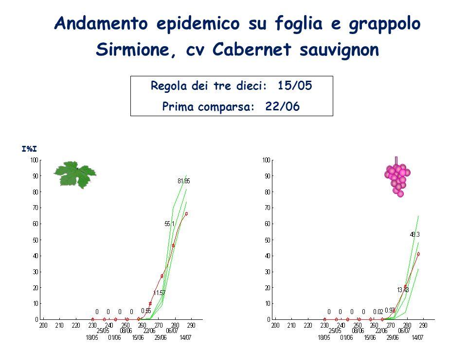 Andamento epidemico su foglia e grappolo Sirmione, cv Cabernet sauvignon Regola dei tre dieci: 15/05 Prima comparsa: 22/06 I%I