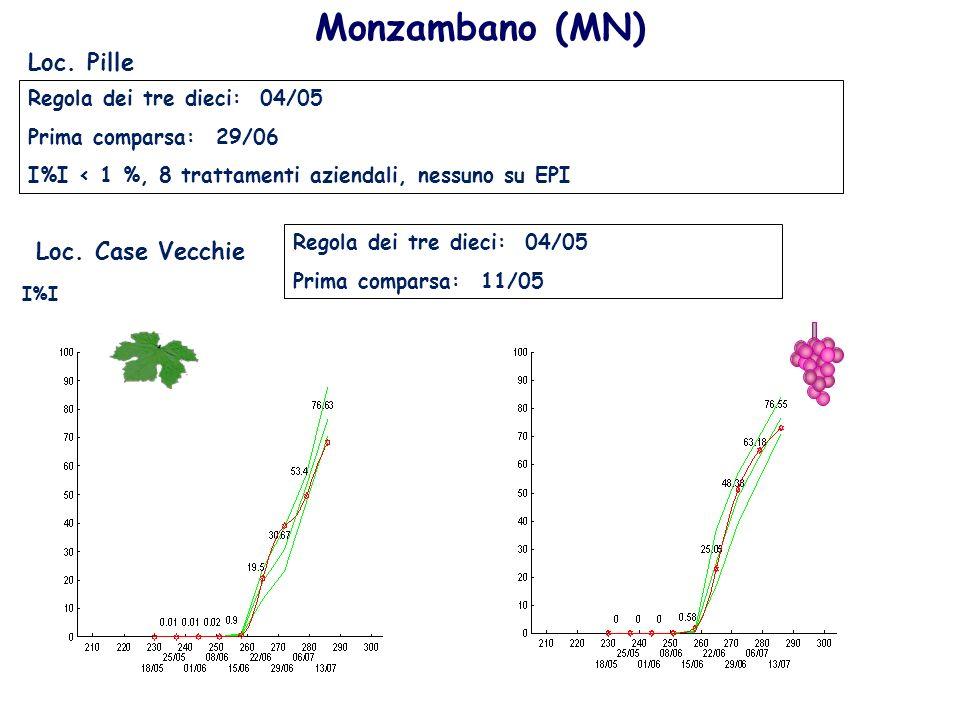 Monzambano (MN) Regola dei tre dieci: 04/05 Prima comparsa: 29/06 I%I < 1 %, 8 trattamenti aziendali, nessuno su EPI Loc. Pille Loc. Case Vecchie Rego