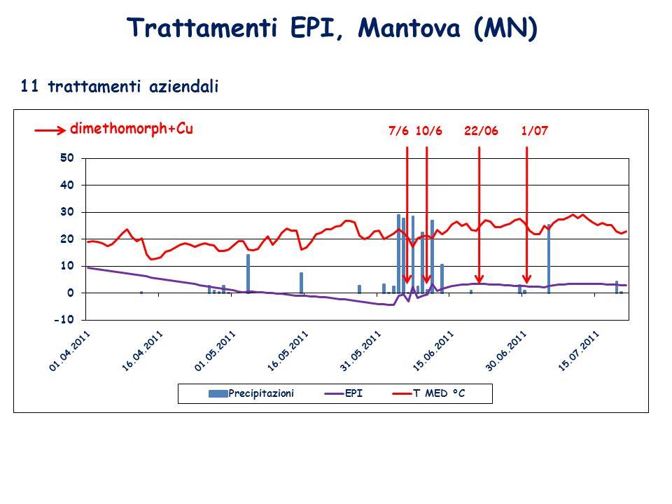 Trattamenti EPI, Mantova (MN) dimethomorph+Cu 11 trattamenti aziendali