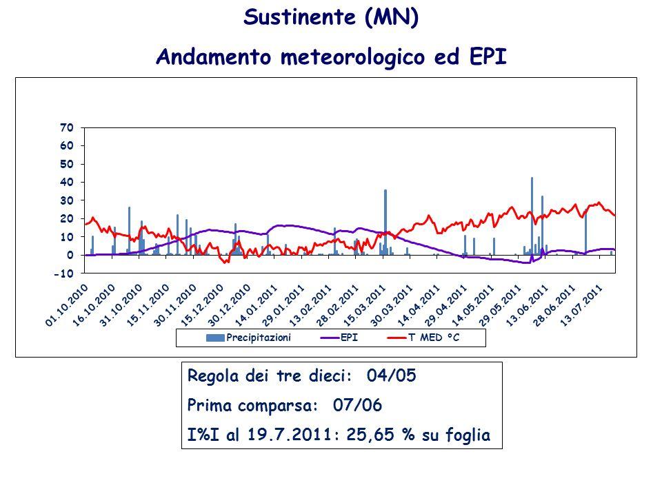 Sustinente (MN) Andamento meteorologico ed EPI Regola dei tre dieci: 04/05 Prima comparsa: 07/06 I%I al 19.7.2011: 25,65 % su foglia