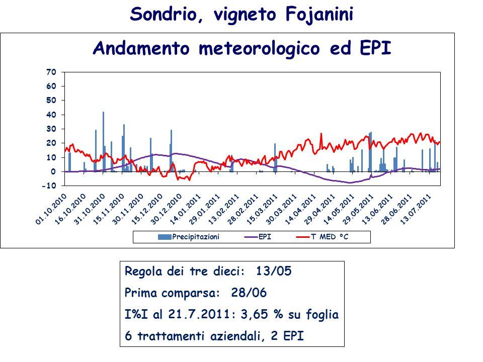 Sondrio, vigneto Fojanini Andamento meteorologico ed EPI Regola dei tre dieci: 13/05 Prima comparsa: 28/06 I%I al 21.7.2011: 3,65 % su foglia 6 tratta