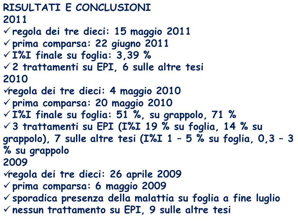 RISULTATI E CONCLUSIONI 2011 regola dei tre dieci: 15 maggio 2011 prima comparsa: 22 giugno 2011 I%I finale su foglia: 3,39 % 2 trattamenti su EPI, 6