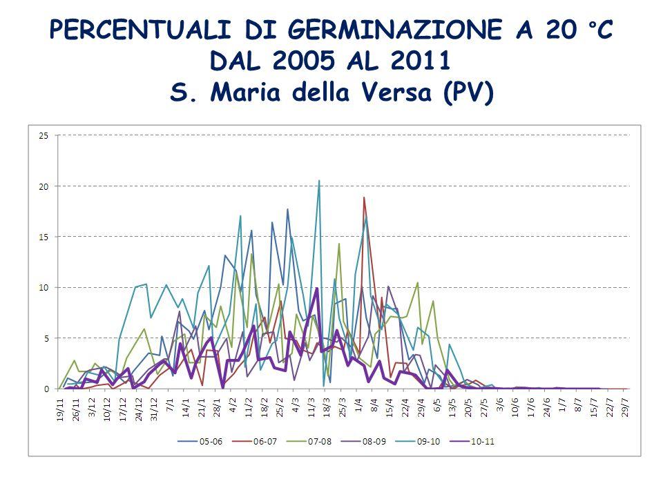 PERCENTUALI DI GERMINAZIONE A 20 °C DAL 2005 AL 2011 S. Maria della Versa (PV)