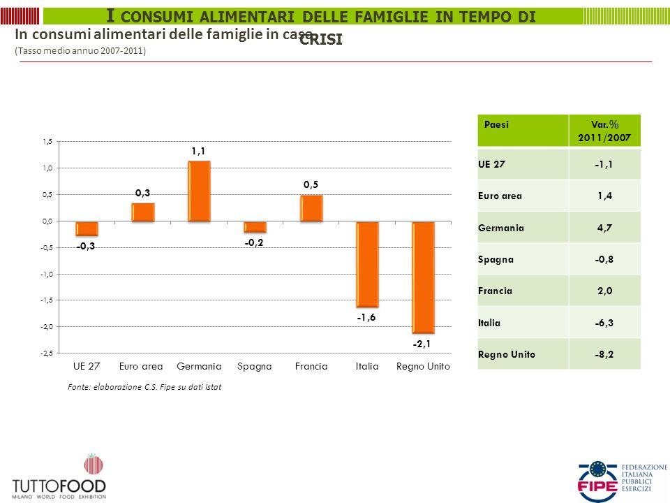 I CONSUMI ALIMENTARI DELLE FAMIGLIE IN TEMPO DI CRISI In consumi alimentari delle famiglie in casa (Tasso medio annuo 2007-2011) PaesiVar.% 2011/2007 UE 27-1,1 Euro area1,4 Germania4,7 Spagna-0,8 Francia2,0 Italia-6,3 Regno Unito-8,2 Fonte: elaborazione C.S.