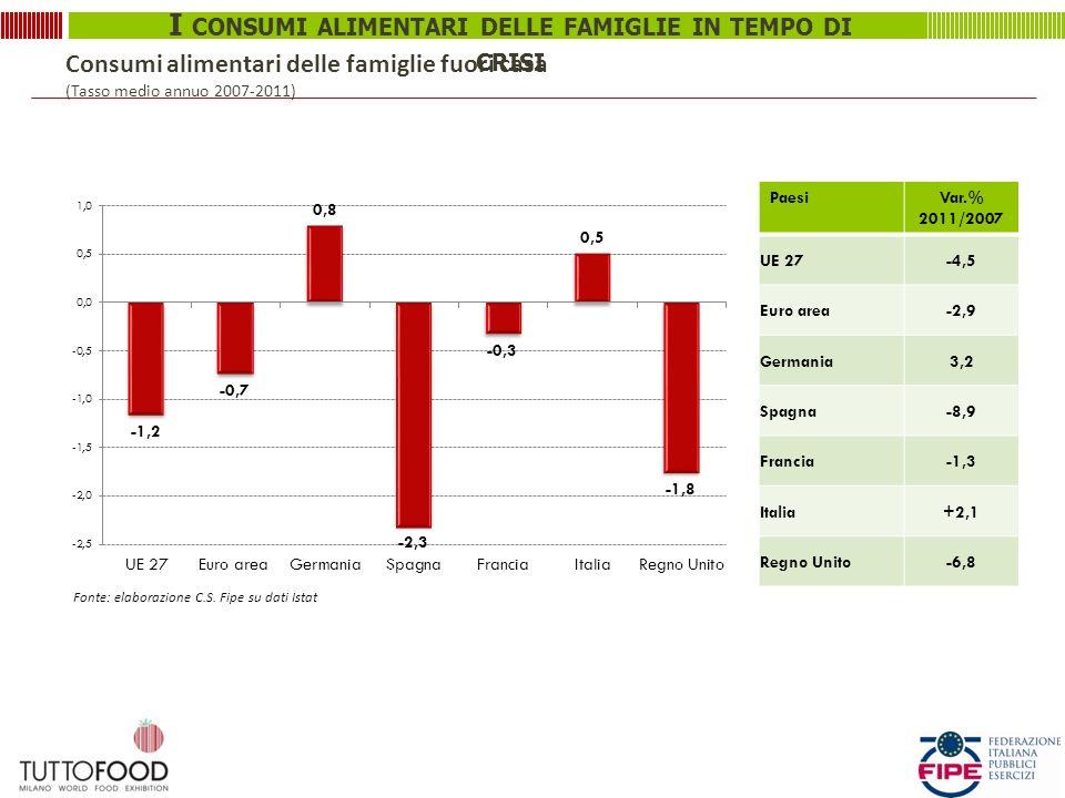 I CONSUMI ALIMENTARI DELLE FAMIGLIE IN TEMPO DI CRISI Consumi alimentari delle famiglie fuori casa (Tasso medio annuo 2007-2011) PaesiVar.% 2011/2007 UE 27-4,5 Euro area-2,9 Germania3,2 Spagna-8,9 Francia-1,3 Italia+2,1 Regno Unito-6,8 Fonte: elaborazione C.S.