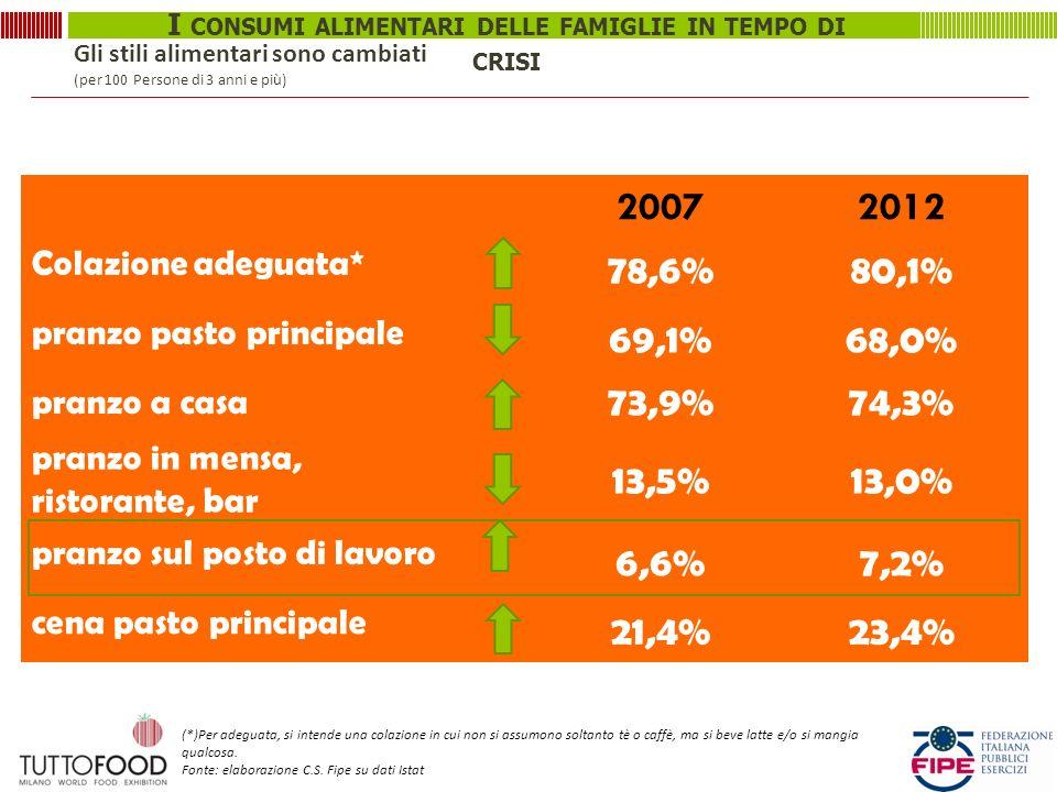 I CONSUMI ALIMENTARI DELLE FAMIGLIE IN TEMPO DI CRISI 20072012 Colazione adeguata* 78,6%80,1% pranzo pasto principale 69,1%68,0% pranzo a casa 73,9%74,3% pranzo in mensa, ristorante, bar 13,5%13,0% pranzo sul posto di lavoro 6,6%7,2% cena pasto principale 21,4%23,4% Gli stili alimentari sono cambiati (per 100 Persone di 3 anni e più) (*)Per adeguata, si intende una colazione in cui non si assumono soltanto tè o caffè, ma si beve latte e/o si mangia qualcosa.