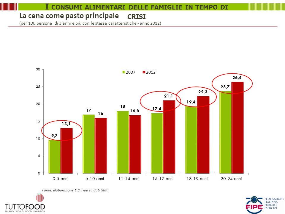 I CONSUMI ALIMENTARI DELLE FAMIGLIE IN TEMPO DI CRISI La cena come pasto principale (per 100 persone di 3 anni e più con le stesse caratteristiche - anno 2012) Fonte: elaborazione C.S.