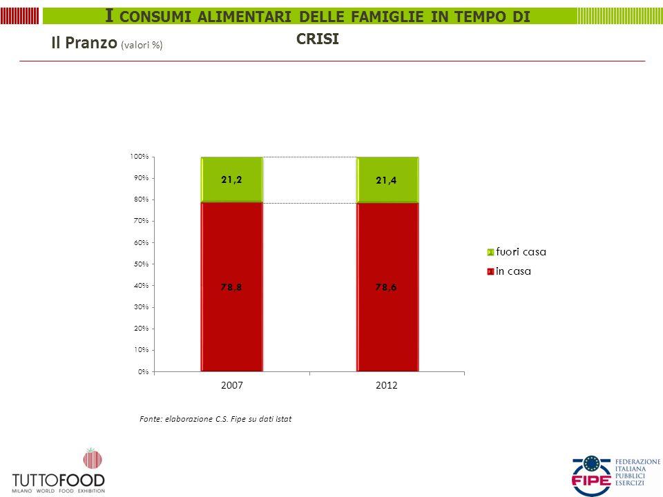 I CONSUMI ALIMENTARI DELLE FAMIGLIE IN TEMPO DI CRISI Il Pranzo (valori %) Fonte: elaborazione C.S.