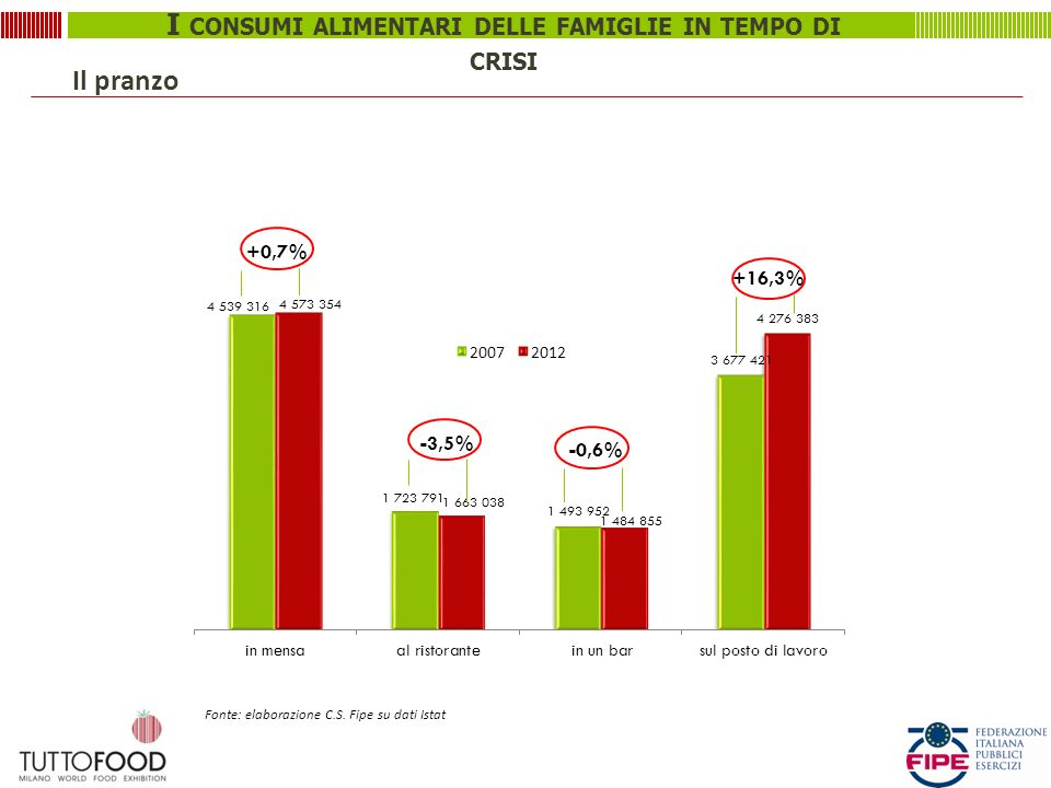 I CONSUMI ALIMENTARI DELLE FAMIGLIE IN TEMPO DI CRISI +16,3% Fonte: elaborazione C.S. Fipe su dati Istat Il pranzo