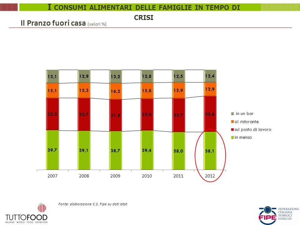 I CONSUMI ALIMENTARI DELLE FAMIGLIE IN TEMPO DI CRISI Il Pranzo fuori casa (valori %) Fonte: elaborazione C.S.