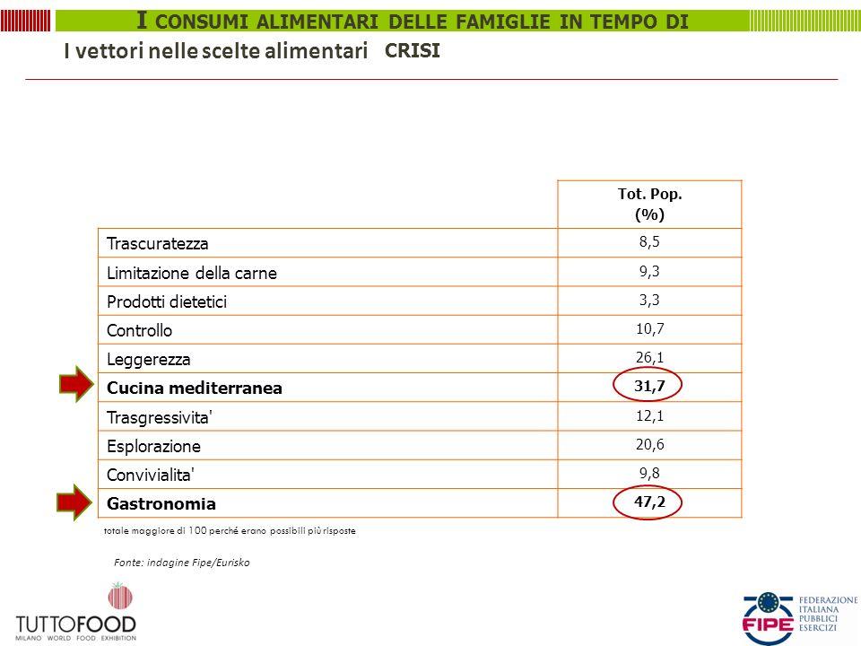 I CONSUMI ALIMENTARI DELLE FAMIGLIE IN TEMPO DI CRISI I vettori nelle scelte alimentari Tot. Pop. (%) Trascuratezza 8,5 Limitazione della carne 9,3 Pr