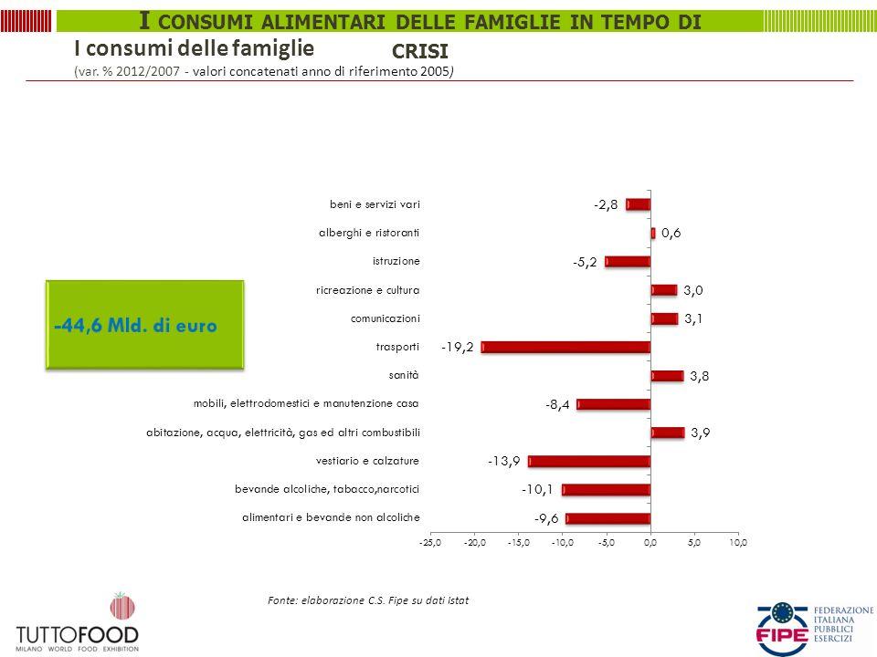 I CONSUMI ALIMENTARI DELLE FAMIGLIE IN TEMPO DI CRISI I consumi delle famiglie (var. % 2012/2007 - valori concatenati anno di riferimento 2005) Fonte: