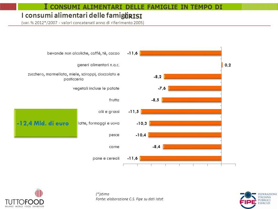 I CONSUMI ALIMENTARI DELLE FAMIGLIE IN TEMPO DI CRISI I consumi alimentari delle famiglie (var. % 2012*/2007 - valori concatenati anno di riferimento
