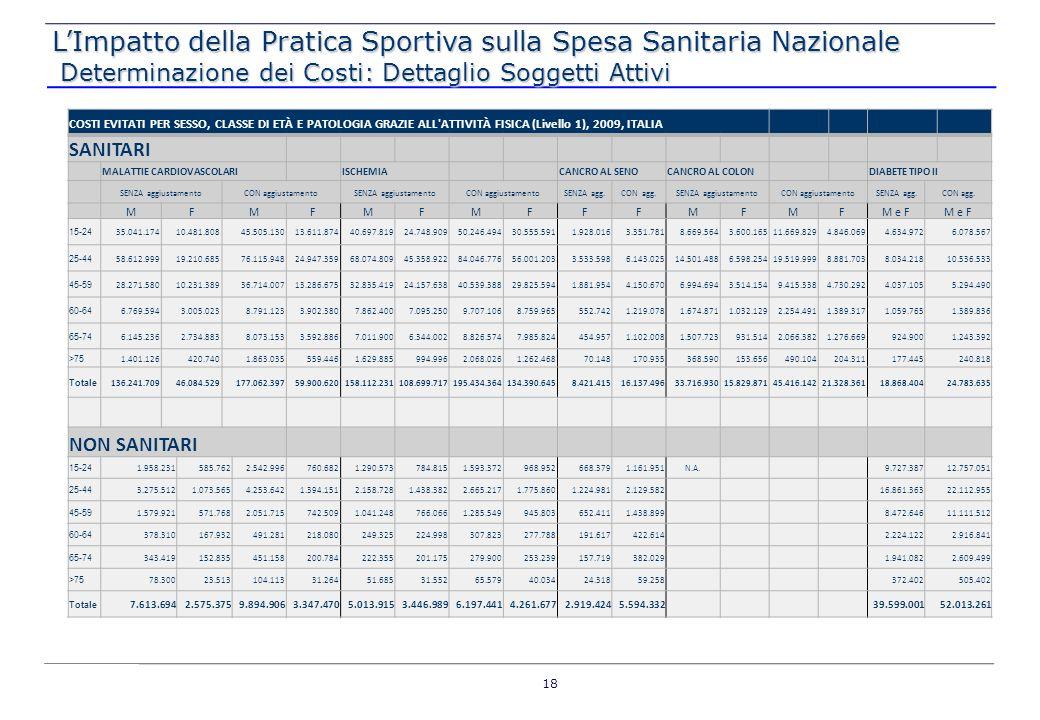 COSTI EVITATI PER SESSO, CLASSE DI ETÀ E PATOLOGIA GRAZIE ALL'ATTIVITÀ FISICA (Livello 1), 2009, ITALIA SANITARI MALATTIE CARDIOVASCOLARI ISCHEMIA CAN