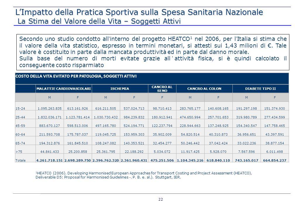 Secondo uno studio condotto allinterno del progetto HEATCO 1 nel 2006, per lItalia si stima che il valore della vita statistico, espresso in termini m