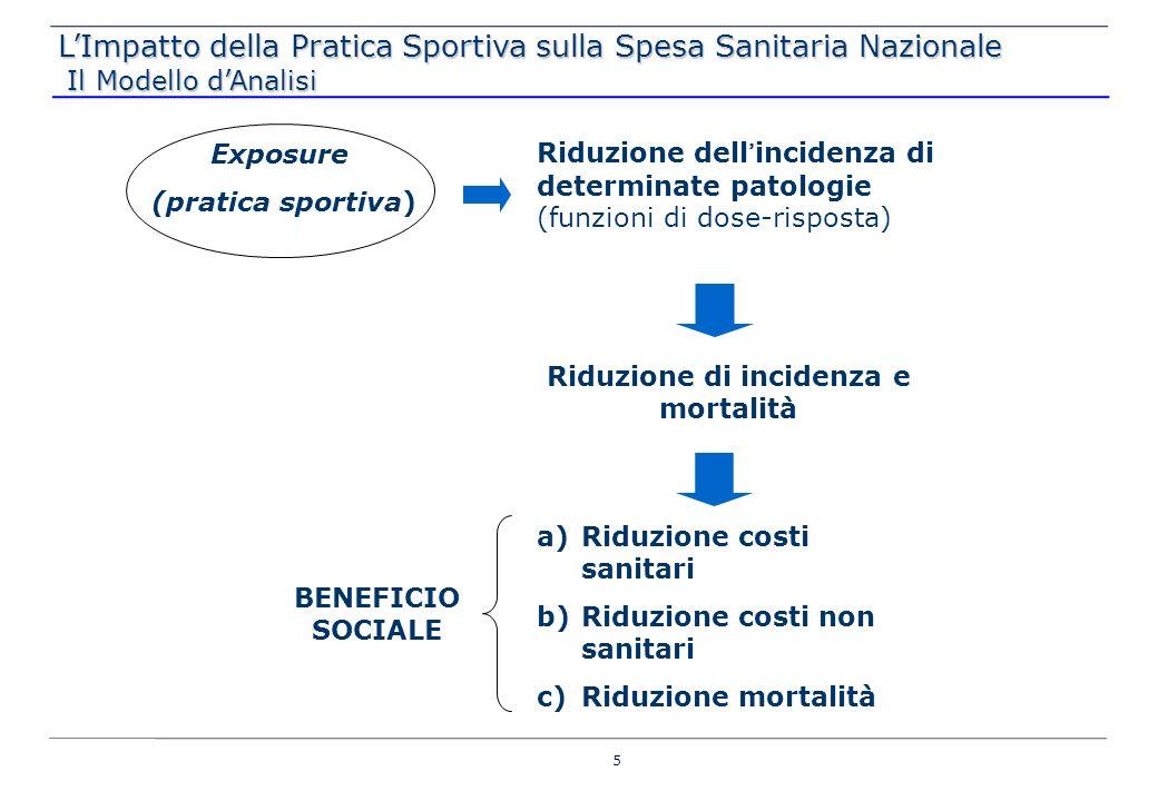 Exposure (pratica sportiva) Riduzione dellincidenza di determinate patologie (funzioni di dose-risposta) Riduzione di incidenza e mortalità a)Riduzion