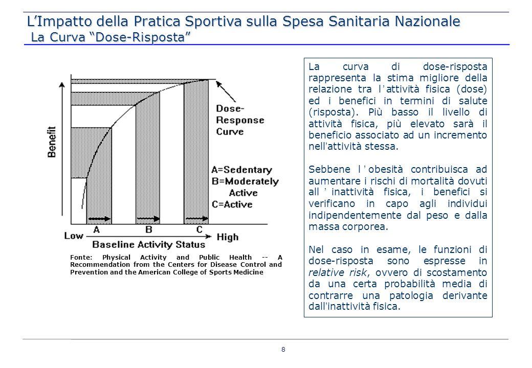 COSTI EVITATI PER SESSO, CLASSE DI ETÀ E PATOLOGIA GRAZIE ALL ATTIVITÀ FISICA (Livello 2), 2009, ITALIA SANITARI MALATTIE CARDIOVASCOLARIISCHEMIACANCRO AL SENOCANCRO AL COLON DIABETE TIPO II MFMFFMFM e F 15-2425.110.13013.116.9339.887.56410.500.2592.524.6263.297.7372.391.4813.647.016 25-44 79.309.84541.561.64731.229.67333.270.5867.999.40010.415.8367.577.52411.537.982 45-5961.856.09431.817.96524.356.94525.470.6556.124.0278.123.6195.801.0558.913.111 60-6419.827.4618.661.0517.807.4186.933.2731.666.9992.603.9591.579.0842.636.318 65-7424.853.75411.111.76210.296.5339.358.5671.981.9763.178.5811.972.8393.400.232 >759.545.6154.543.9443.609.6003.493.136788.8961.116.062737.5381.241.807 Totale220.502.899110.813.30087.187.73389.026.47521.085.92328.735.79320.059.52131.376.467 NON SANITARI 15-24 2.542.996760.6821.593.372968.9521.161.95112.757.051 25-44 4.253.6421.394.1512.665.2171.775.8602.129.582 22.112.955 45-59 2.051.715742.5091.285.549945.8031.438.899 11.111.512 60-64 491.281218.080307.823277.788422.614 2.916.841 65-74 451.158200.784279.900253.239382.029 2.609.499 >75 104.11331.26465.57940.03459.258 505.402 Totale 9.894.9063.347.4706.197.4414.261.6775.594.332 52.013.261 LImpatto della Pratica Sportiva sulla Spesa Sanitaria Nazionale Determinazione dei Costi: Dettaglio Soggetti Parzialmente Attivi Determinazione dei Costi: Dettaglio Soggetti Parzialmente Attivi 19