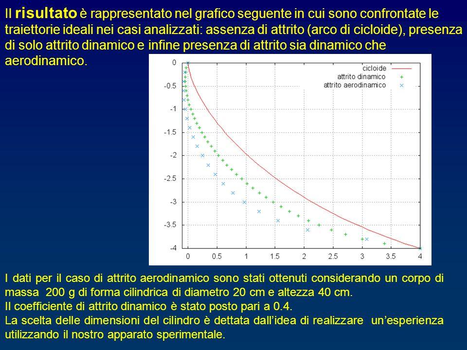 Il risultato è rappresentato nel grafico seguente in cui sono confrontate le traiettorie ideali nei casi analizzati: assenza di attrito (arco di ciclo