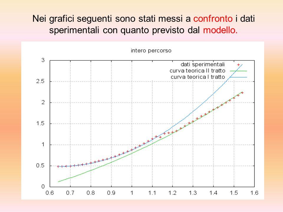 Nei grafici seguenti sono stati messi a confronto i dati sperimentali con quanto previsto dal modello.